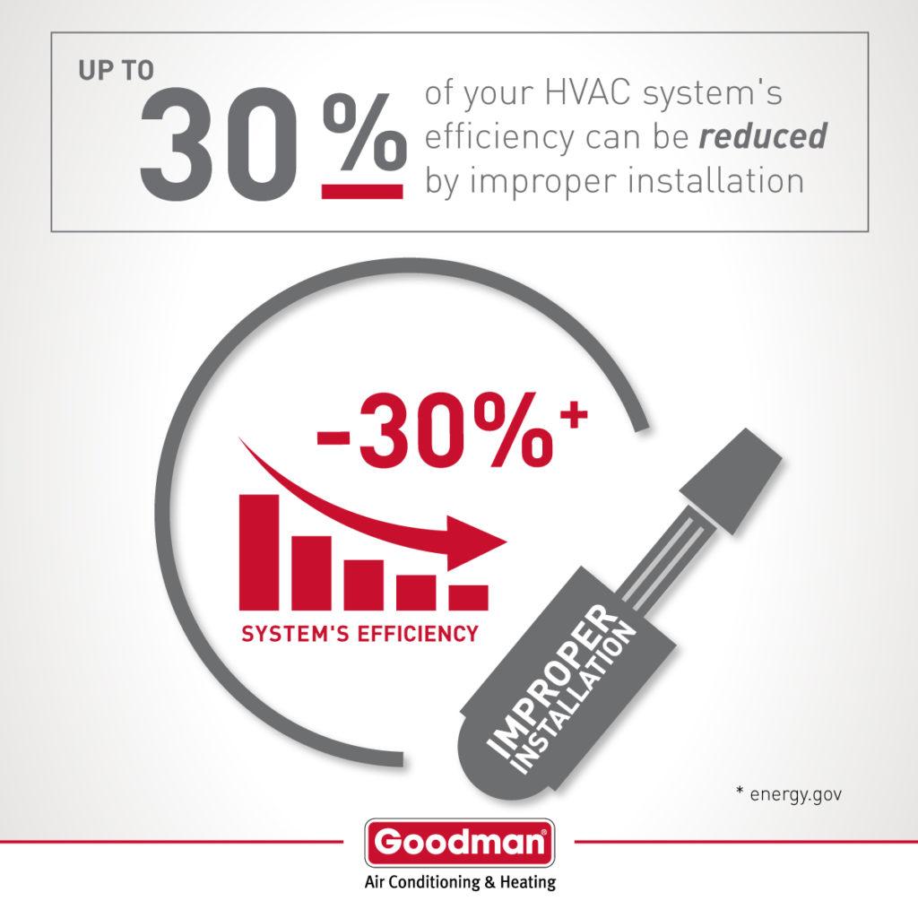 Bad HVAC Installation